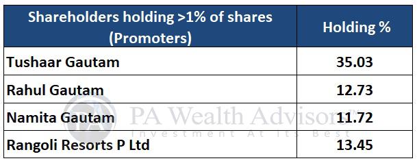 sheela foam stock analysis with detail of major shareholders