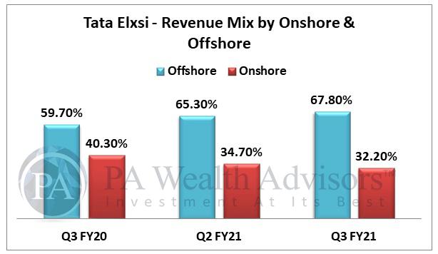 Increasing offshore business of Tata Elxsi