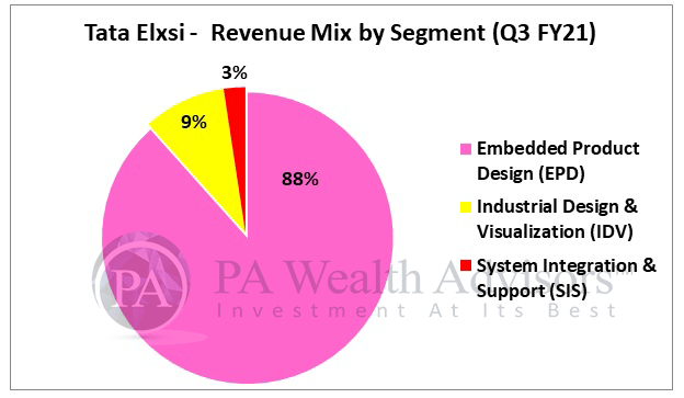 Revenue segments of Tata Elxsi with further research on the stock