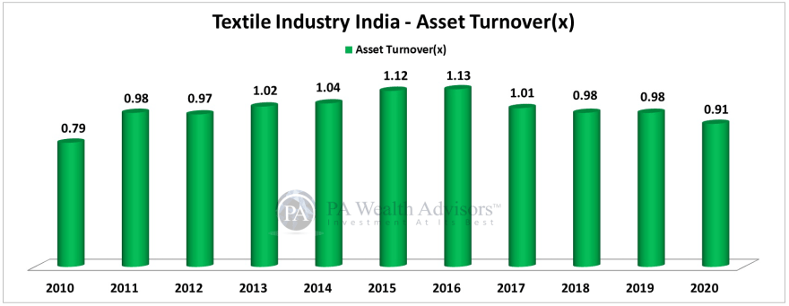 textile stocks analysis for investing, showing asset turnover ratio of the industry