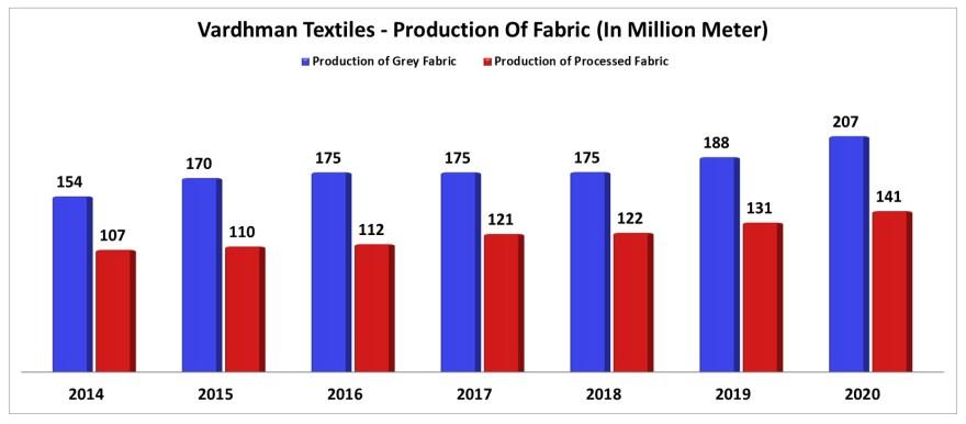 growth of fabric manufacturing of vardhman textiles ltd