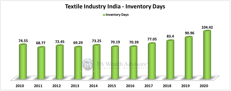 textile stocks analysis for investing, showing investory days of the industry