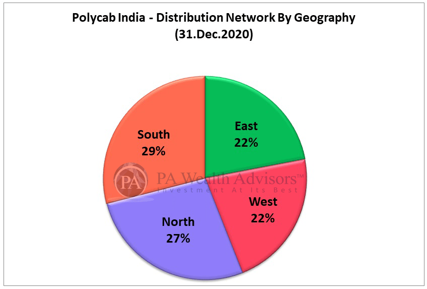 polycab stock research update with pan india presence