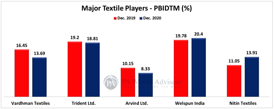 earnings comparison of major textile players