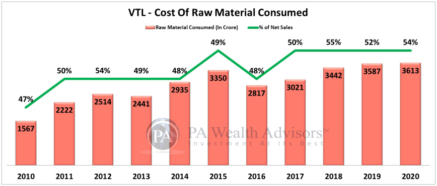 vardhman textiles stock analysis with details of raw material consumed