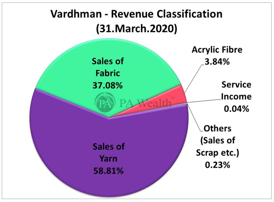vardhman textiles stock analysis with details of revenue segmentation