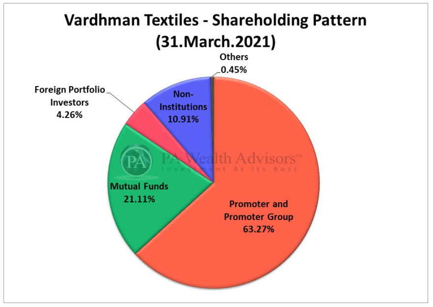 vardhman textiles stock analysis with details of shareholding pattern