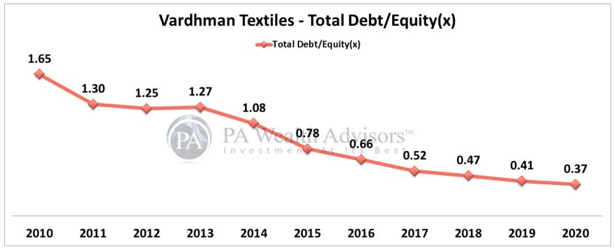 reduced debt of vardhman textiles ltd