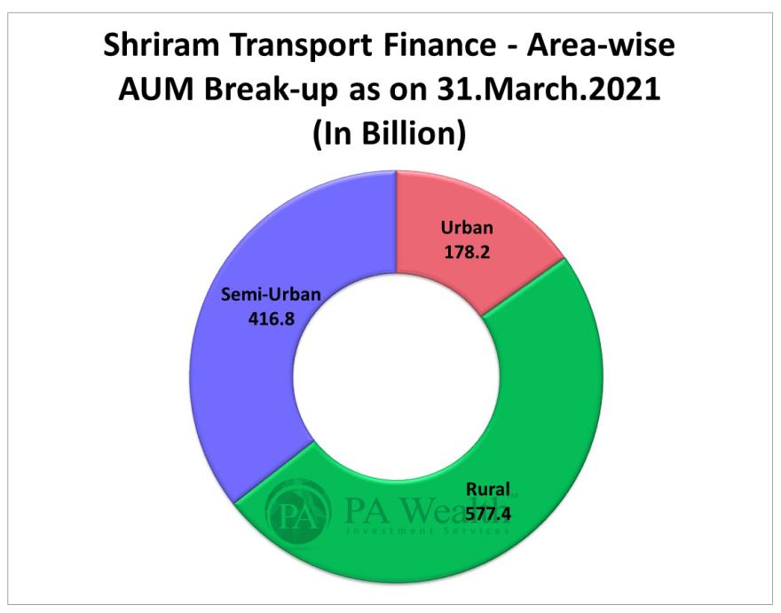 shriram transport finance stock research with AUM breakup region wise