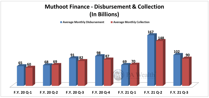muthoot finance stock research with detail of loans disbursement and collection