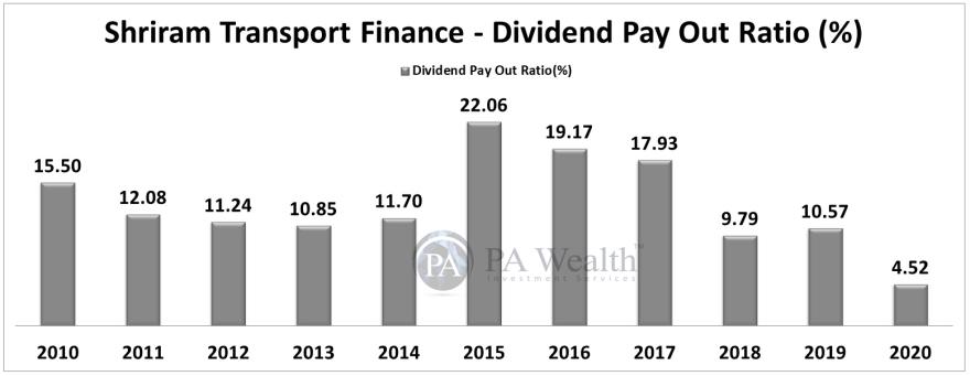 shriram transport finance dividend payout analysis