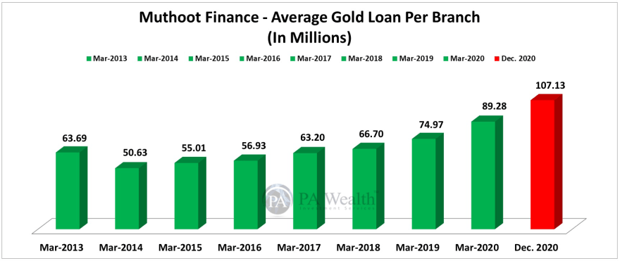 muthoot finance stock research with average gold loan per branch over 10 years