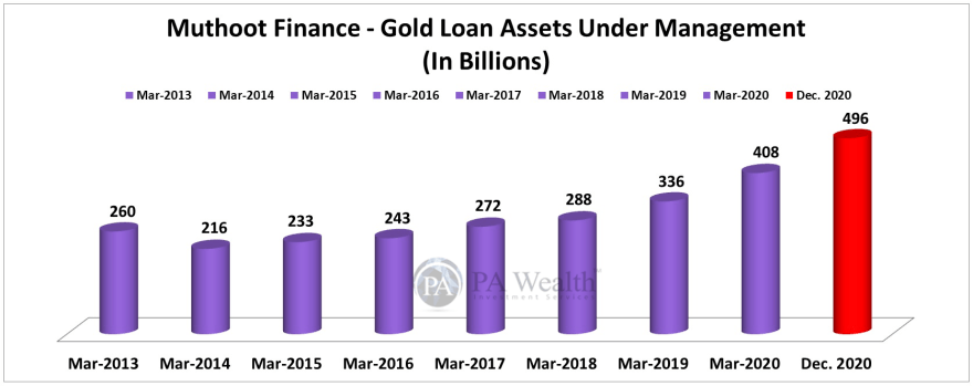 muthoot finance stock research with year on year growth of gold loan assets