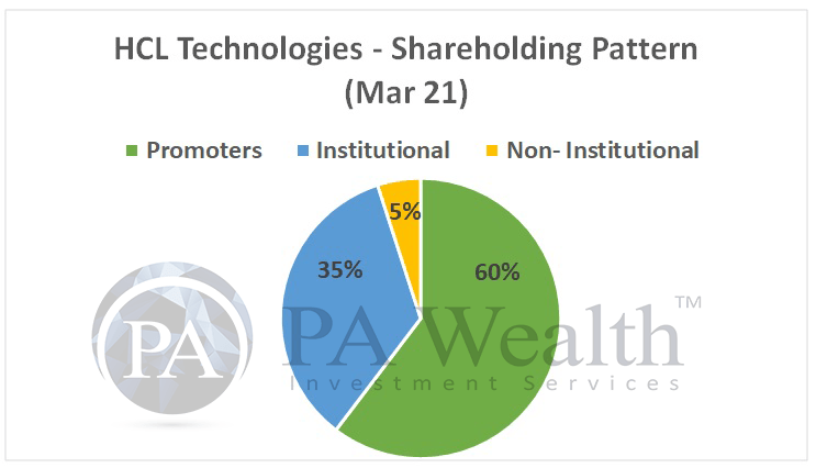 HCL Technologies stock research with details of shareholding pattern March 2021