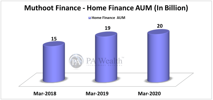 muthoot finance stock research with Home Finance AUM