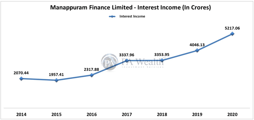 stock research manappuram finance with detail of growth of interest income