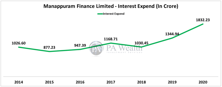 stock research manappuram finance with detail of interest cost