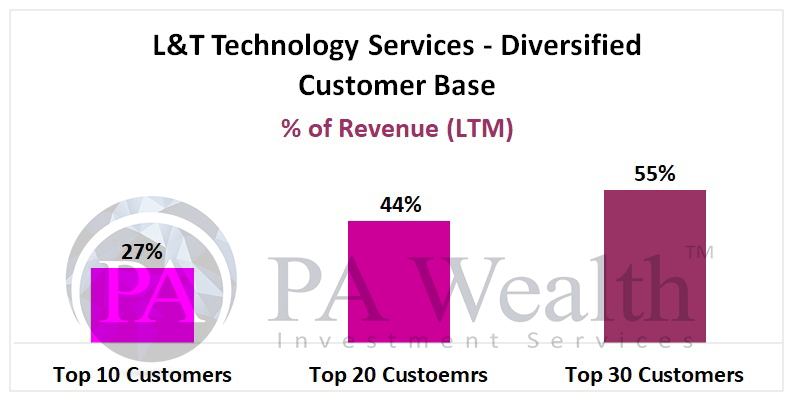 L&T technology services stock analysis