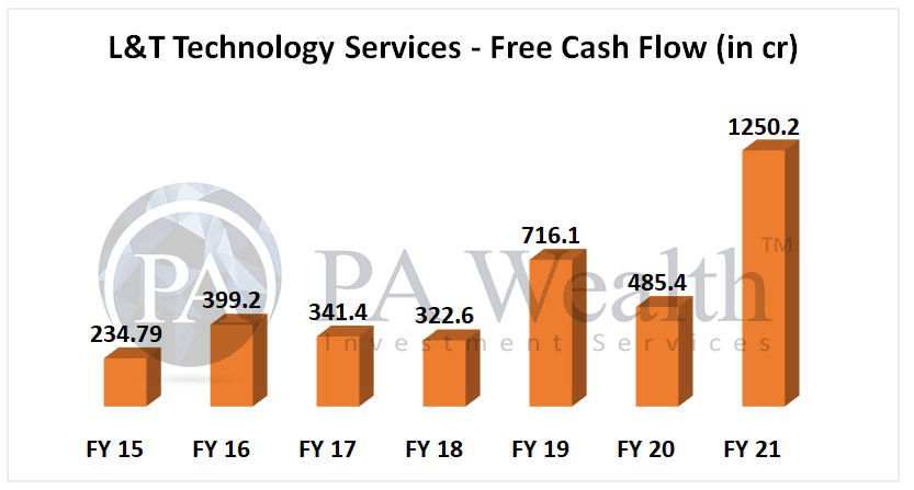 L&T technology services stock analysis with detail of free cash flow analysis
