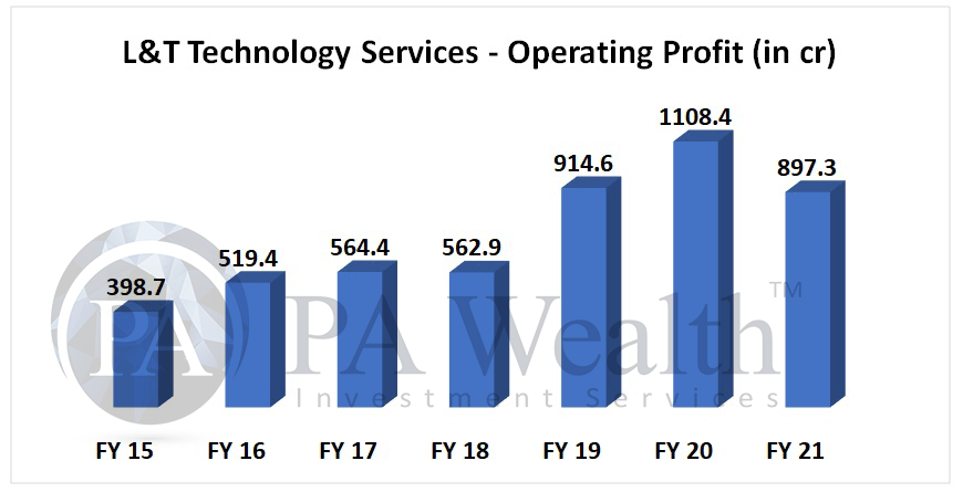 L&T technology services stock analysis with detail of operating profit growth in 6 years