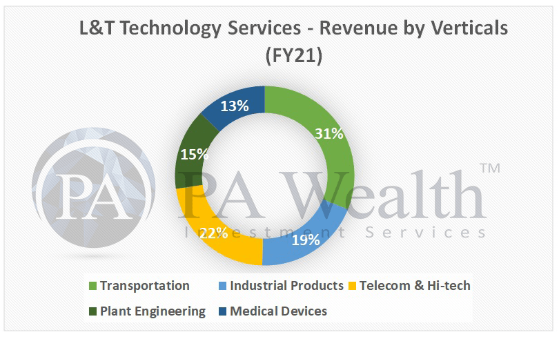 L&T technology services stock analysis with detail of revenue segments