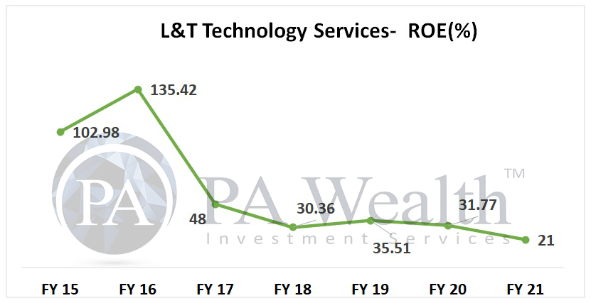 LTTS stock analysis with ROE analysis