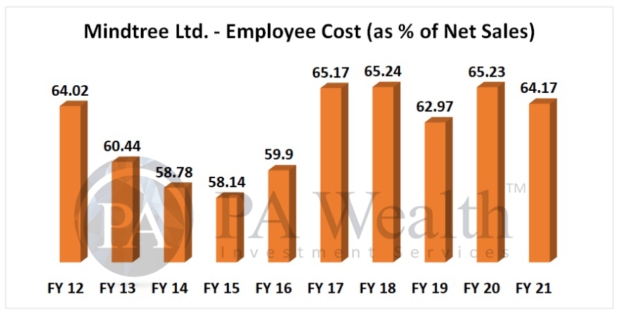 mindtree stock analysis with details of employee cost analysis