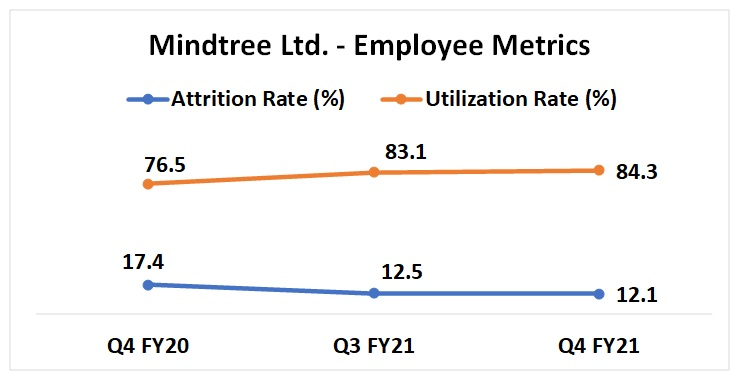 mindtree stock analysis with details of employee utilization and attrition