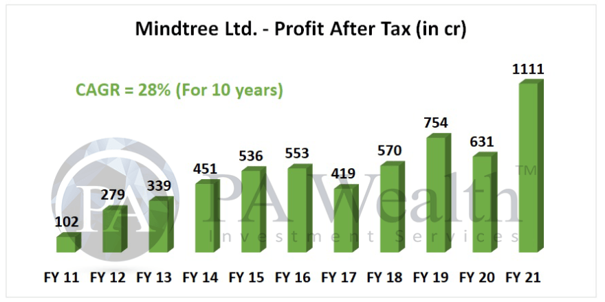 mindtree stock analysis with details of PAT growth over last 10 years