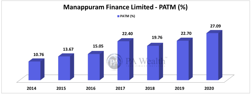 stock research of manappuram finance ltd with growth of PAT margin over last 6 years