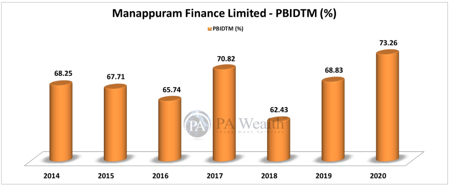 stock research of manappuram finance ltd with growth of EBITDA over last 6 years