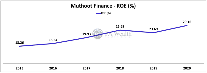 muthoot finance stock research with 10 years ROE performance
