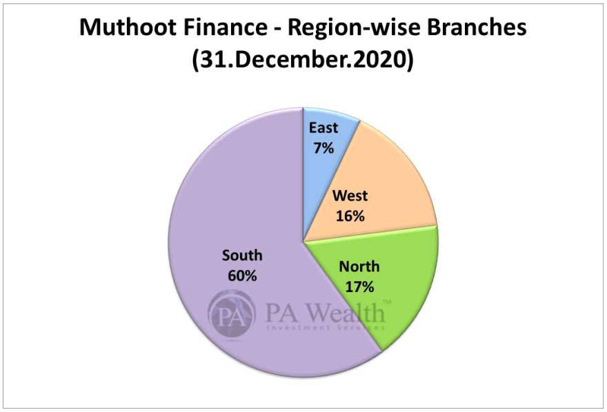muthoot finance stock research with region wise distribution network