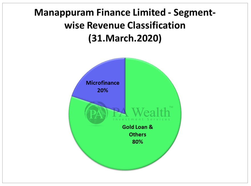 stock research manappuram finance with detail of segment wise revenue classification