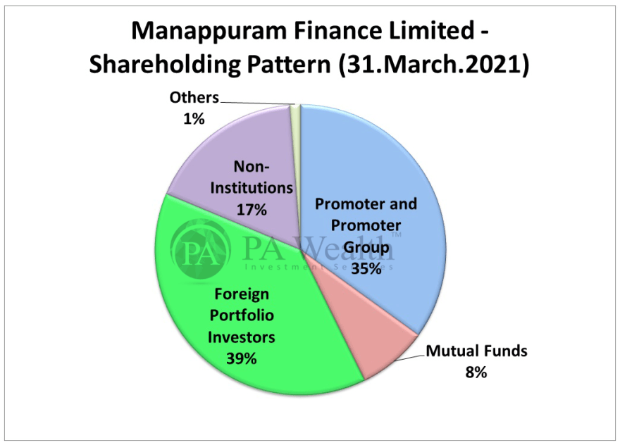 stock research manappuram finance with detail of shareholding pattern