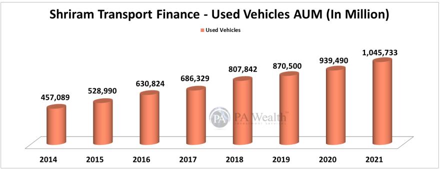 shriram transport finance stock research segment wise AUM breakup