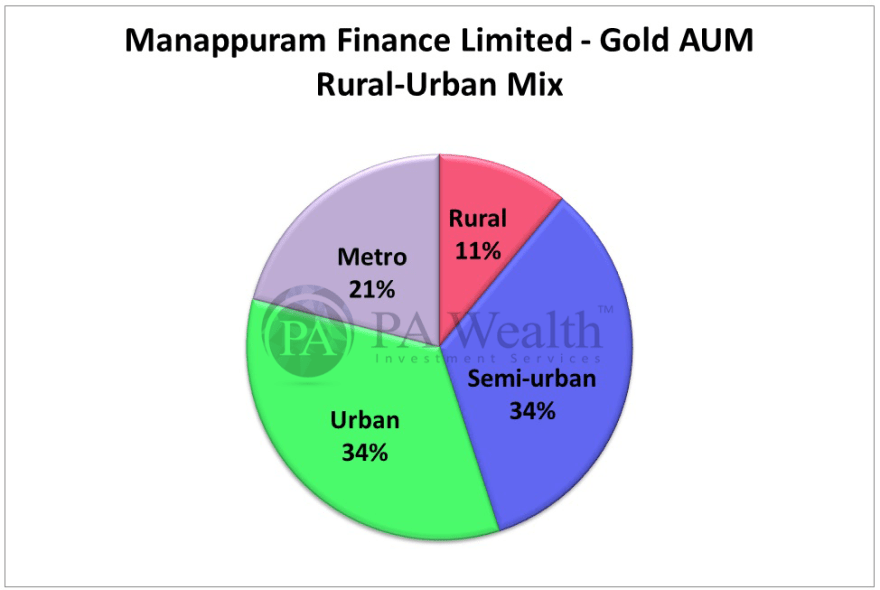 stock research of manappuram finance ltd with detail of region wise AUM