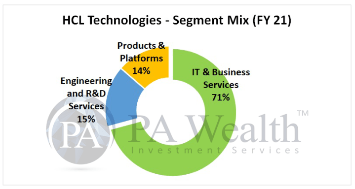 HCL Tech stock research with details of segment wise revenue distribution