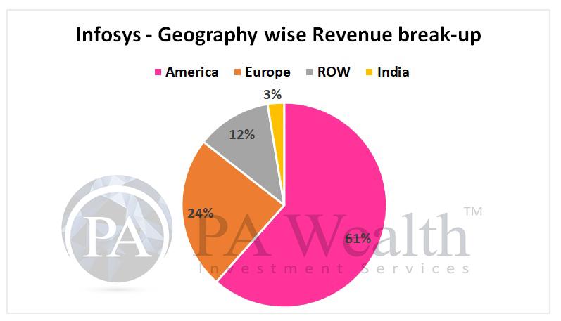 IT industry diversification of revenue