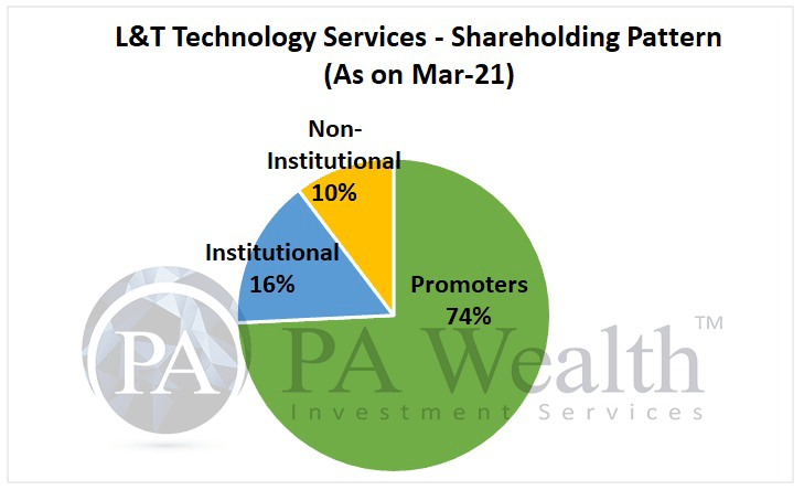 L&T technology services stock analysis with details of shareholding pattern