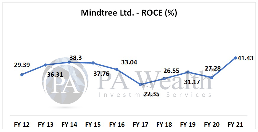 ROCE of Mindtree in last 10 years
