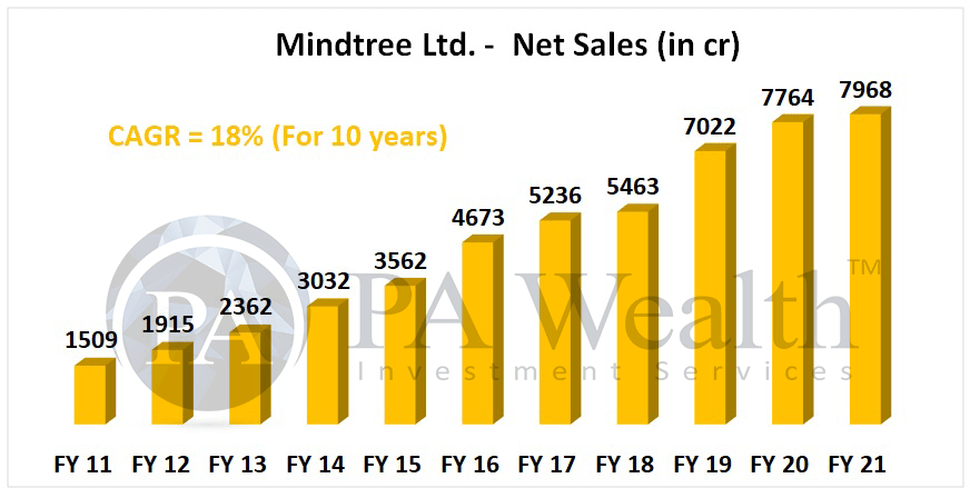 mindtree net sales growth over last 10 years
