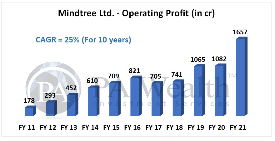 mindtree stock analysis with details of operating profit growth in last 10 years