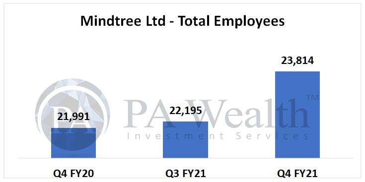 mindtree stock analysis with details of employee metrics