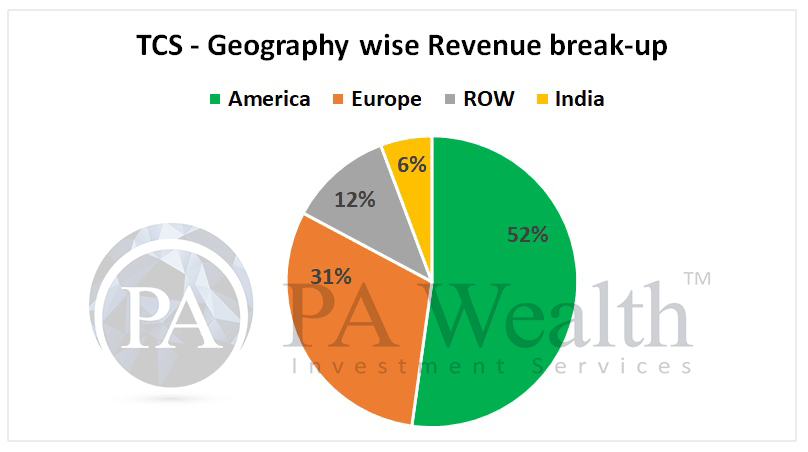 IT industry analysis with diversification of revenue of TCS
