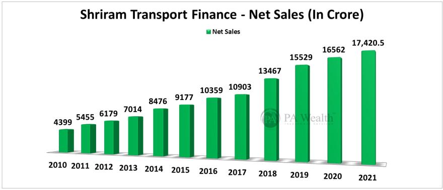 shriram transport finance financial performance analysis