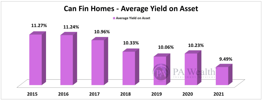 Can Fin Homes Stock Research with the details of Year-on-Year Average Yield On Asset.