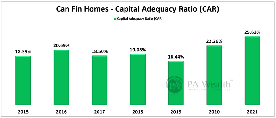 Can Fin Homes Stock Research with the details of Year-on-Year Capital Adequacy Ratio.