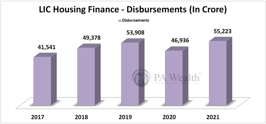 LIC Housing Finance Stock Research with all details of Year-on-Year Disbursements.