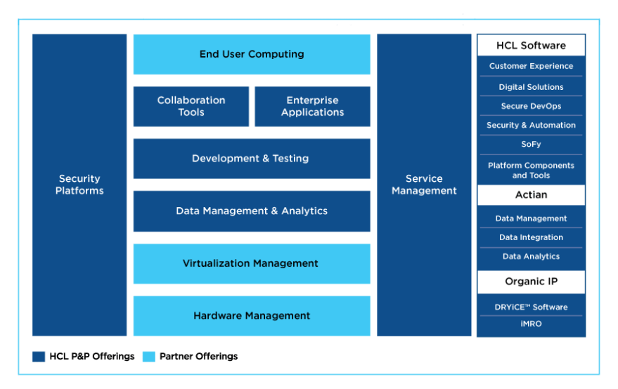 HCL Technologies products detail